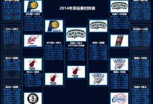 2014年NBA季后赛对阵图表、比分-一拳录像网
