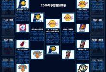 2000年NBA季后赛对阵图表、比分-一拳录像网