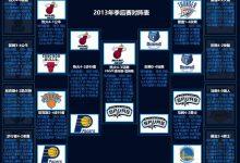 2013年NBA季后赛对阵图表、比分-一拳录像网