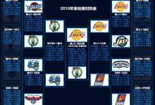 2010年NBA季后赛对阵图表、比分-一拳录像网