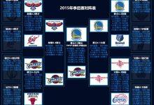 2015年NBA季后赛对阵图表、比分-一拳录像网