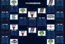 1993年NBA季后赛对阵图表、比分-一拳录像网