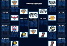 1999年NBA季后赛对阵图表、比分-一拳录像网